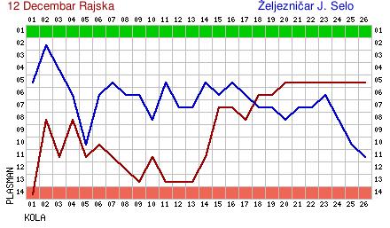 Krivulja